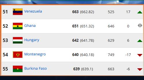 Hat helyet javítottunk a FIFA-ranglistán