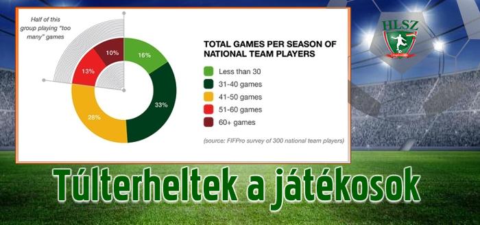 Legfeljebb évi ötven meccset tartanak elfogadhatónak