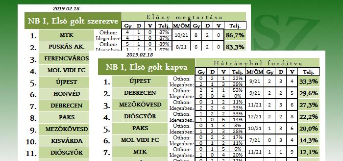 Statisztika: az első gól előnye