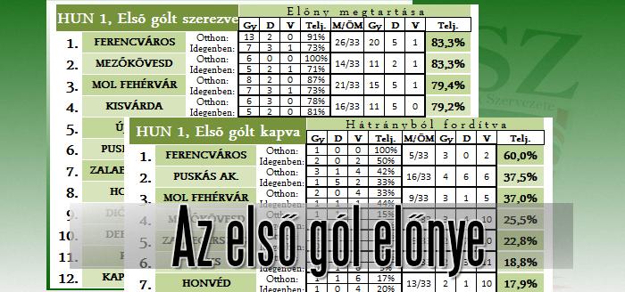 A Ferencváros hátrányból is pozitívan zárt