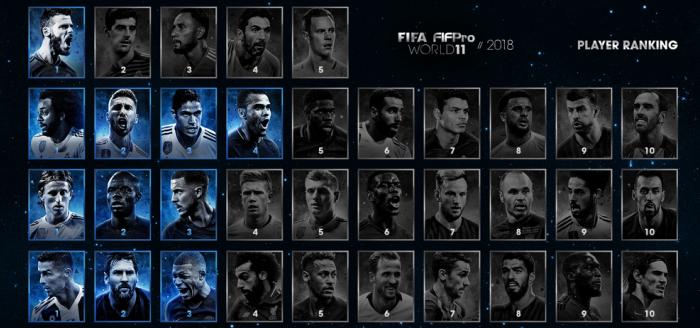 A FIFA FIFPro World XI teljes sorrendje